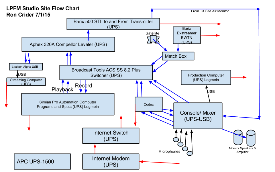 LPFM Studio Site Flow Chart